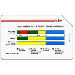 The Phonecard Shop: Italy, Fasce Orarie, Pikappa, 31.12.91, L.5000